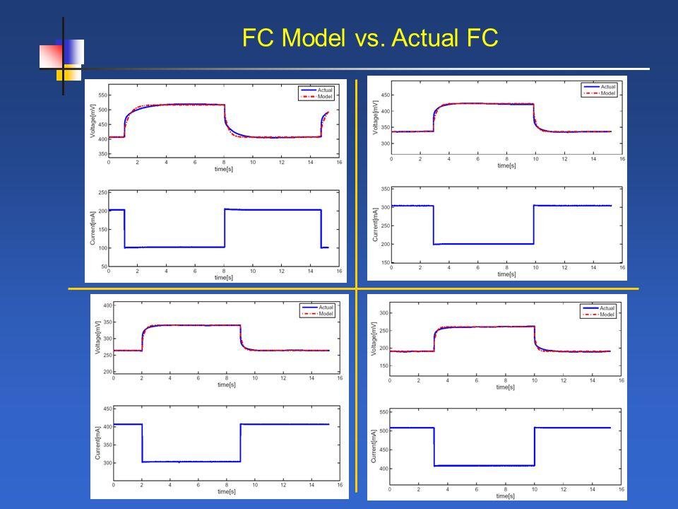 FC Model vs. Actual FC