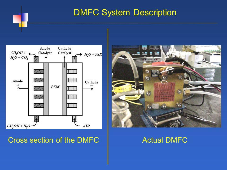 DMFC System Description Cross section of the DMFCActual DMFC