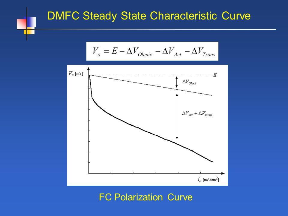 DMFC Steady State Characteristic Curve FC Polarization Curve