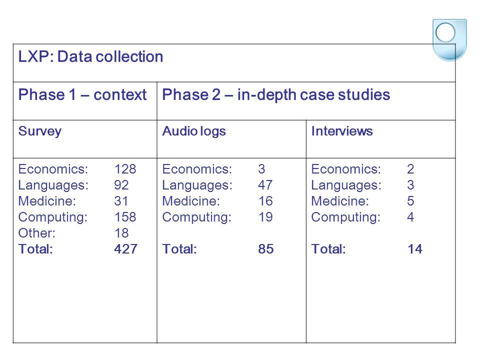 LXP: Data collection Phase 1 – contextPhase 2 – in-depth case studies SurveyAudio logsInterviews Economics:128 Languages:92 Medicine:31 Computing:158 Other:18 Total:427 Economics: 3 Languages: 47 Medicine: 16 Computing:19 Total:85 Economics: 2 Languages: 3 Medicine: 5 Computing:4 Total:14