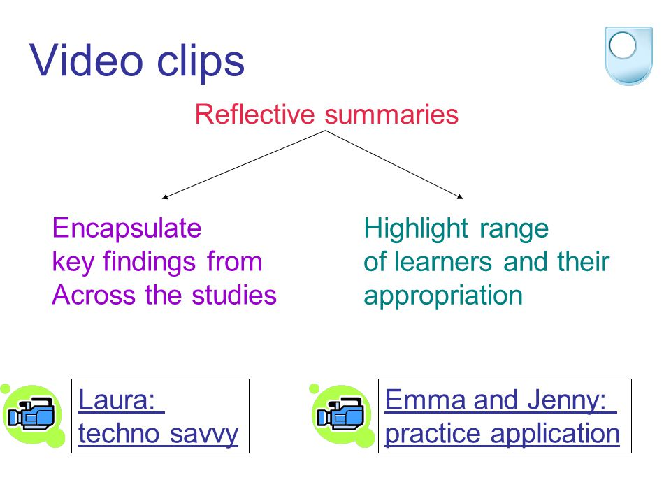 Video clips Reflective summaries Encapsulate key findings from Across the studies Highlight range of learners and their appropriation Laura: techno sa