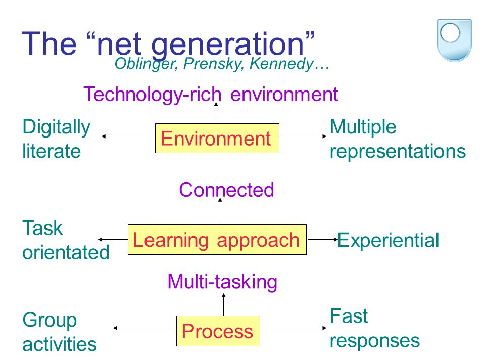 The net generation Oblinger, Prensky, Kennedy… Multi-tasking Technology-rich environment Multiple representations Group activities Task orientated Exp