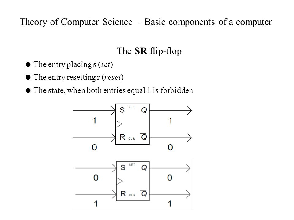 Theory of Computer Science - Basic components of a computer The SR flip-flop The entry placing s (set) The entry resetting r (reset) The state, when b