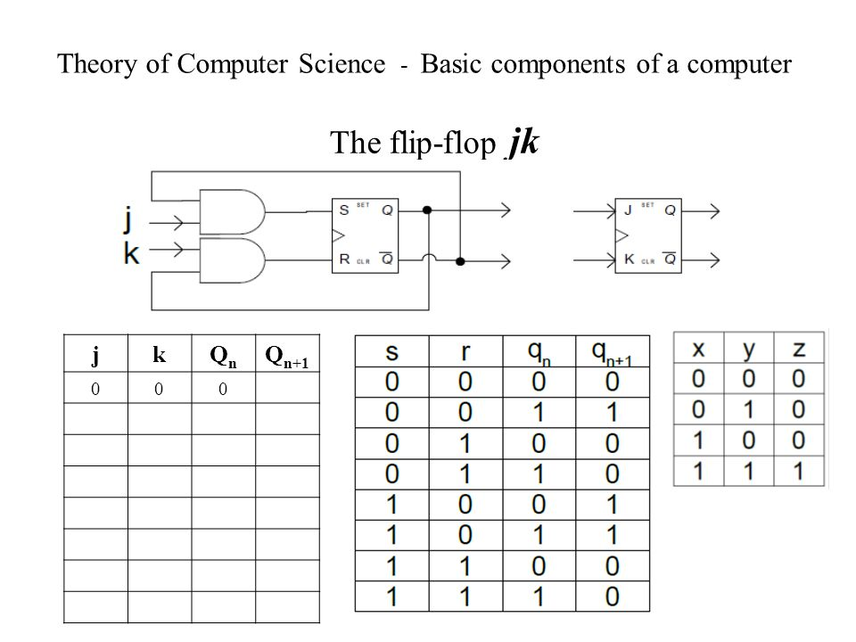 Theory of Computer Science - Basic components of a computer The flip-flop jk jkQnQn Q n+1 000