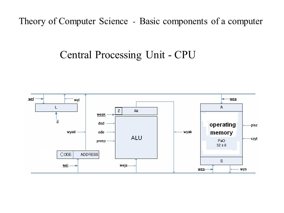 Theory of Computer Science - Basic components of a computer Central Processing Unit - CPU