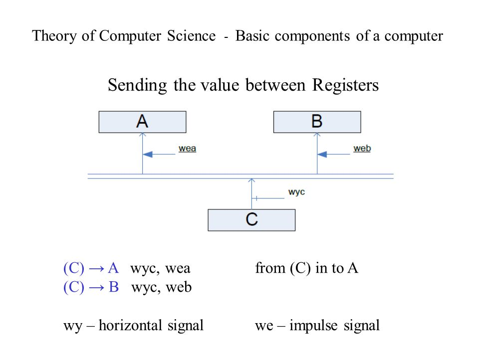 Theory of Computer Science - Basic components of a computer Sending the value between Registers (C) A wyc, wea from (C) in to A (C) B wyc, web wy – ho