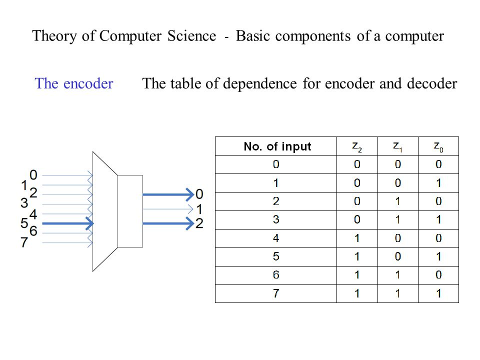 Theory of Computer Science - Basic components of a computer The encoder The table of dependence for encoder and decoder