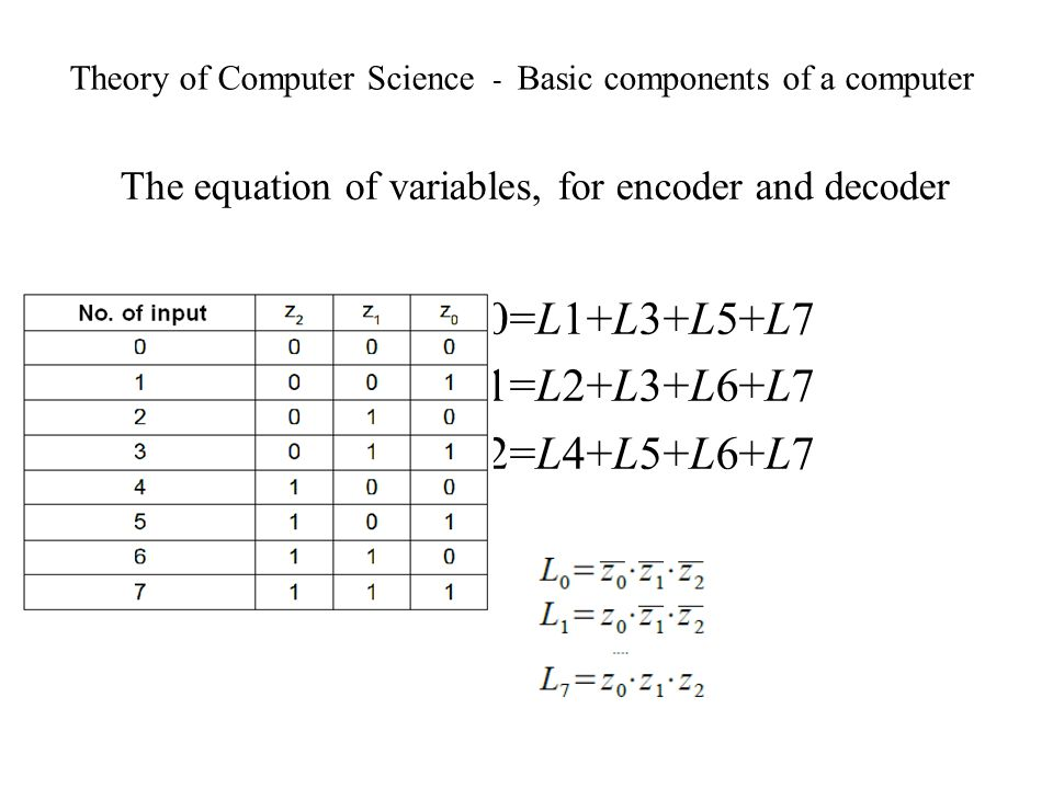 Theory of Computer Science - Basic components of a computer The equation of variables, for encoder and decoder z0=L1+L3+L5+L7 z1=L2+L3+L6+L7 z2=L4+L5+