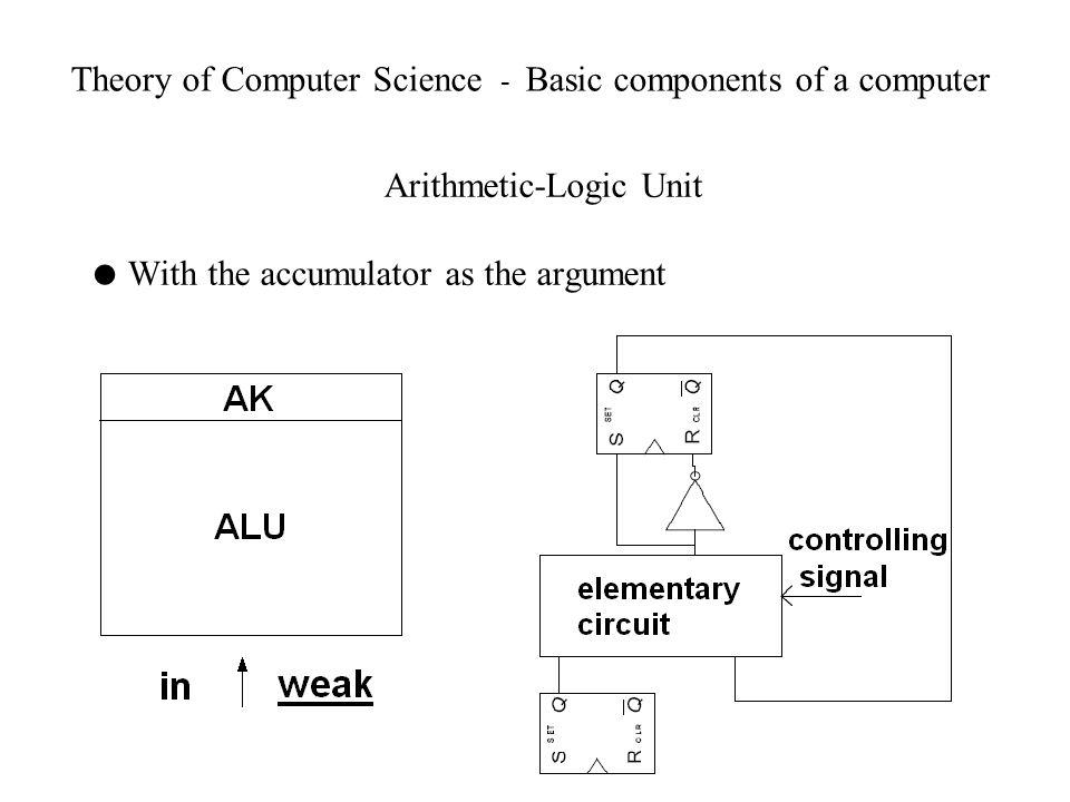 Theory of Computer Science - Basic components of a computer Arithmetic-Logic Unit With the accumulator as the argument