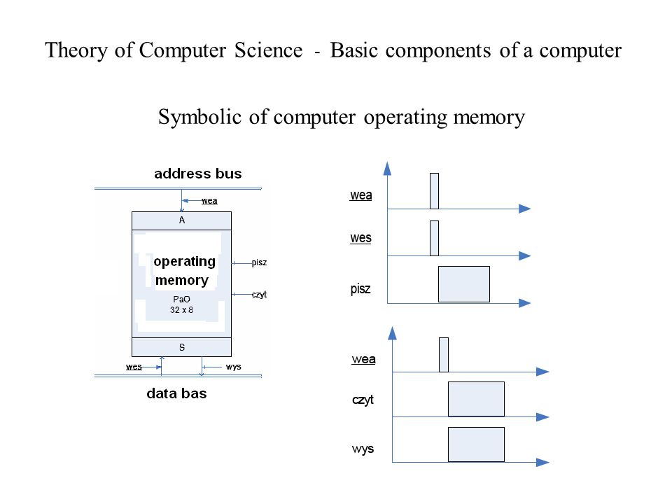 Theory of Computer Science - Basic components of a computer Symbolic of computer operating memory