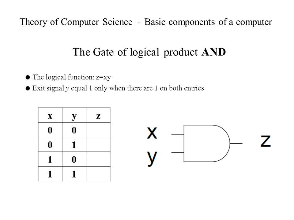 Theory of Computer Science - Basic components of a computer The Gate of logical product AND The logical function: z=xy Exit signal y equal 1 only when