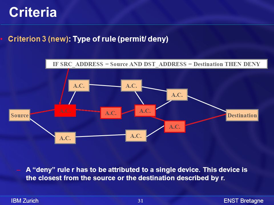IBM ZurichENST Bretagne 31 Criteria Criterion 3 (new): Type of rule (permit/ deny) –A deny rule r has to be attributed to a single device.