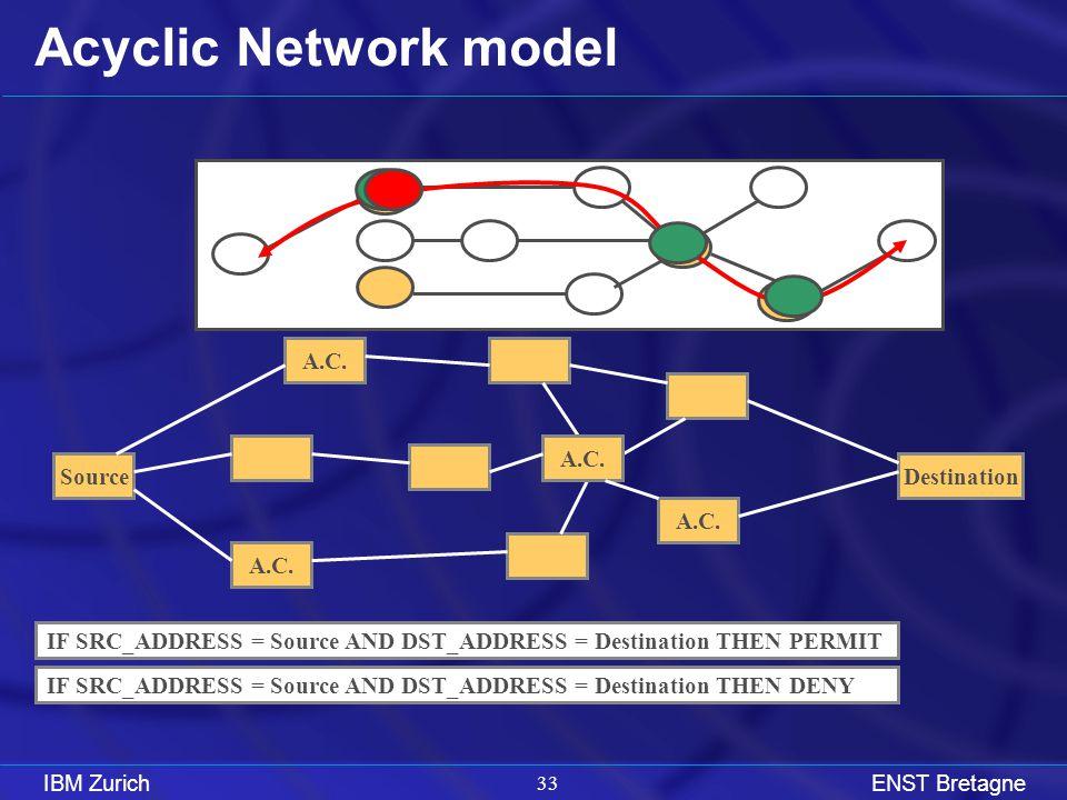 IBM ZurichENST Bretagne 33 Acyclic Network model SourceDestination A.C.