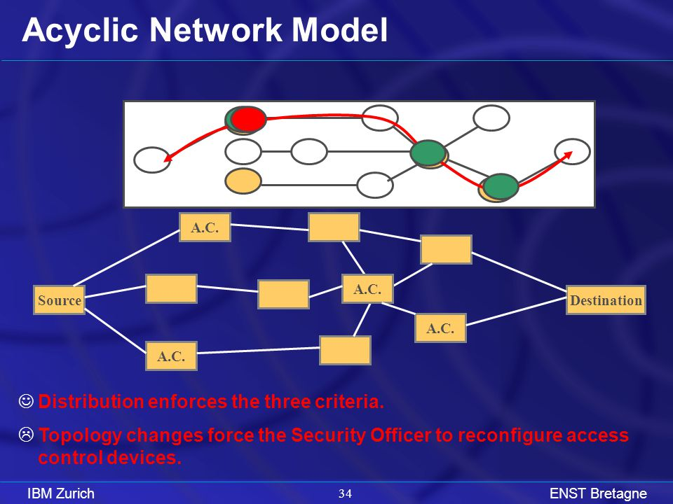 IBM ZurichENST Bretagne 33 Acyclic Network model SourceDestination A.C.