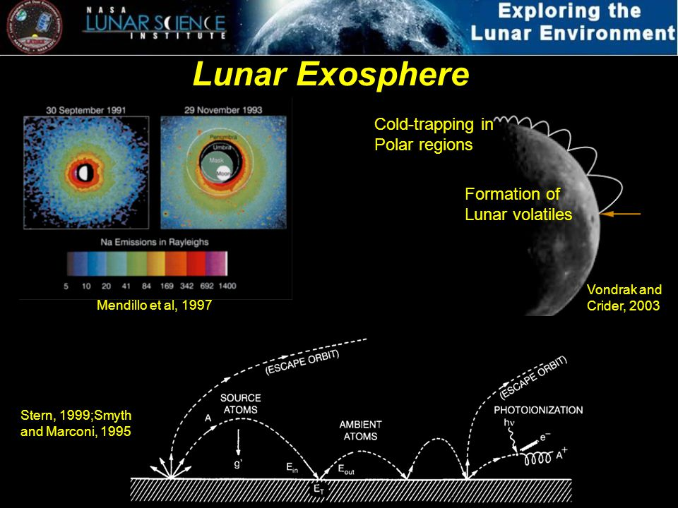 Lunar Exosphere Mendillo et al, 1997 Stern, 1999;Smyth and Marconi, 1995 Formation of Lunar volatiles Cold-trapping in Polar regions Vondrak and Cride