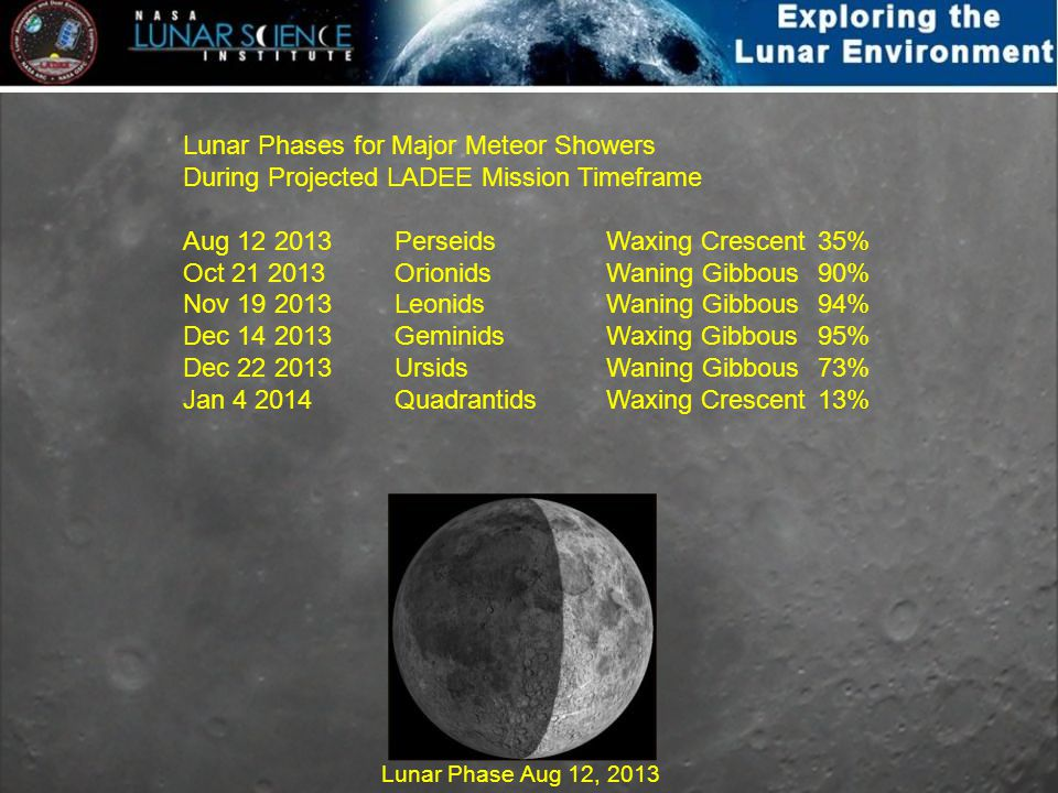 Lunar Phases for Major Meteor Showers During Projected LADEE Mission Timeframe Aug 12 2013 Perseids Waxing Crescent 35% Oct 21 2013 Orionids Waning Gi