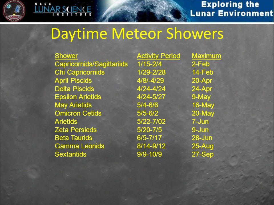 Daytime Meteor Showers ShowerActivity PeriodMaximum Capricornids/Sagittariids 1/15-2/4 2-Feb Chi Capricornids 1/29-2/28 14-Feb April Piscids 4/8/-4/29 20-Apr Delta Piscids 4/24-4/24 24-Apr Epsilon Arietids 4/24-5/27 9-May May Arietids 5/4-6/6 16-May Omicron Cetids 5/5-6/2 20-May Arietids 5/22-7/02 7-Jun Zeta Persieds 5/20-7/5 9-Jun Beta Taurids 6/5-7/17 28-Jun Gamma Leonids 8/14-9/12 25-Aug Sextantids 9/9-10/9 27-Sep