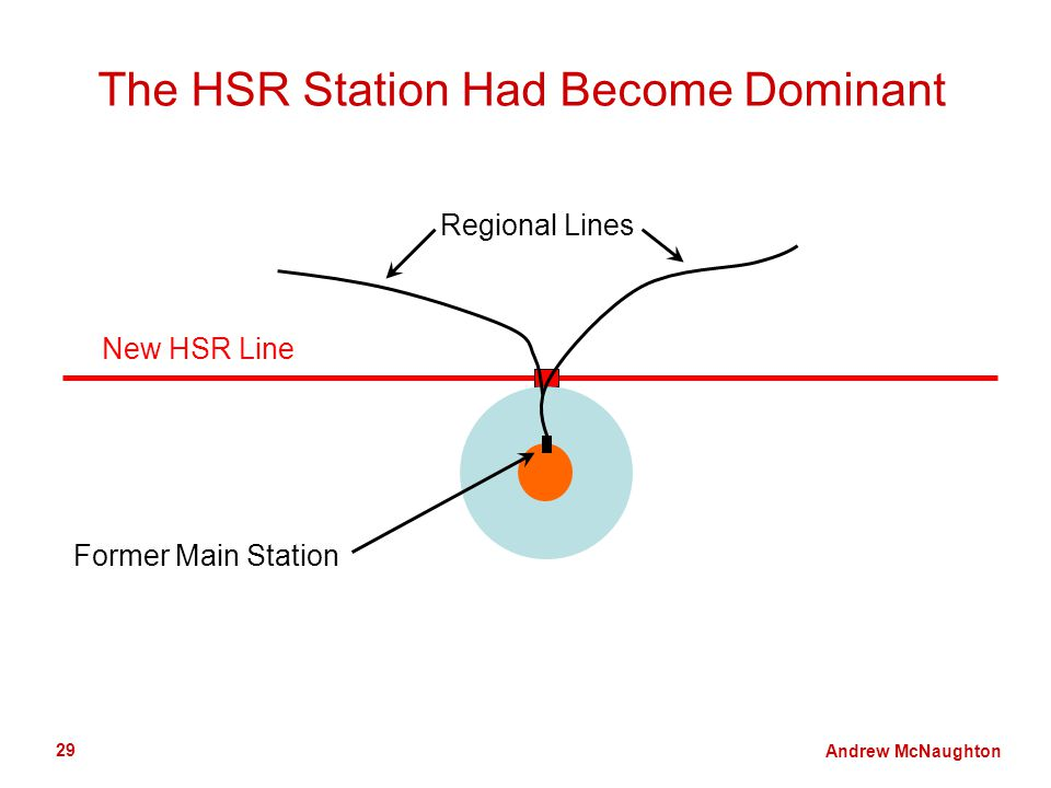 Andrew McNaughton 29 The HSR Station Had Become Dominant Former Main Station Regional Lines New HSR Line