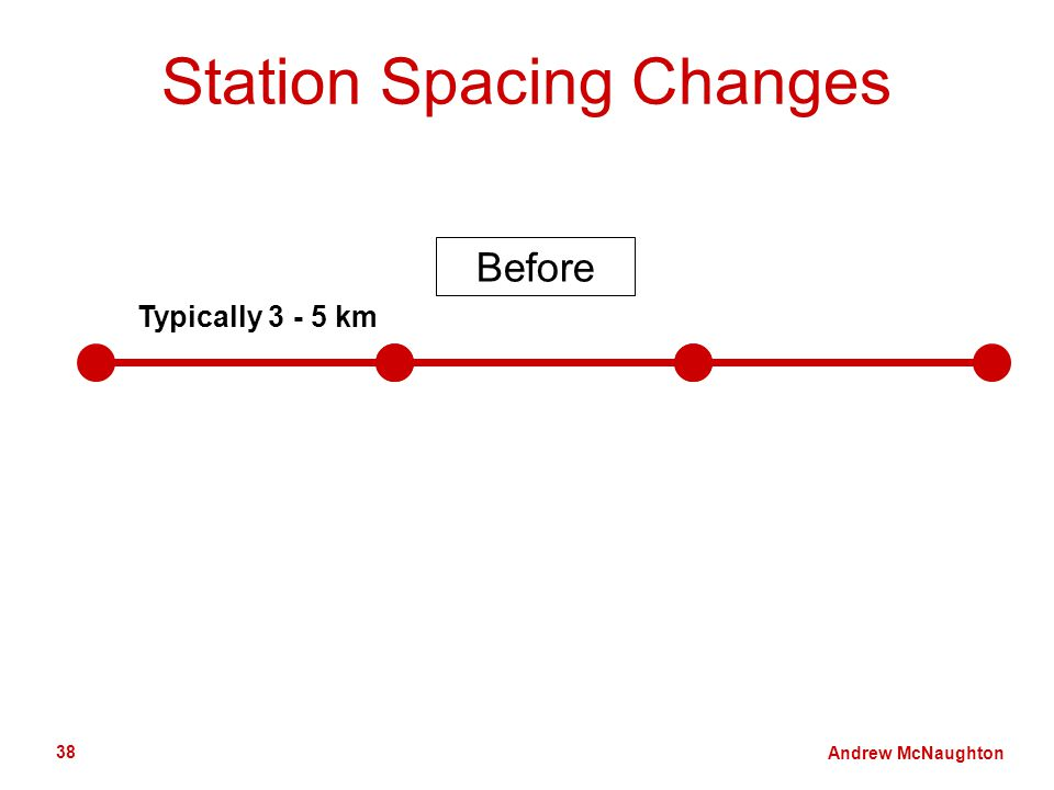 Andrew McNaughton 38 Station Spacing Changes Typically 3 - 5 km Before