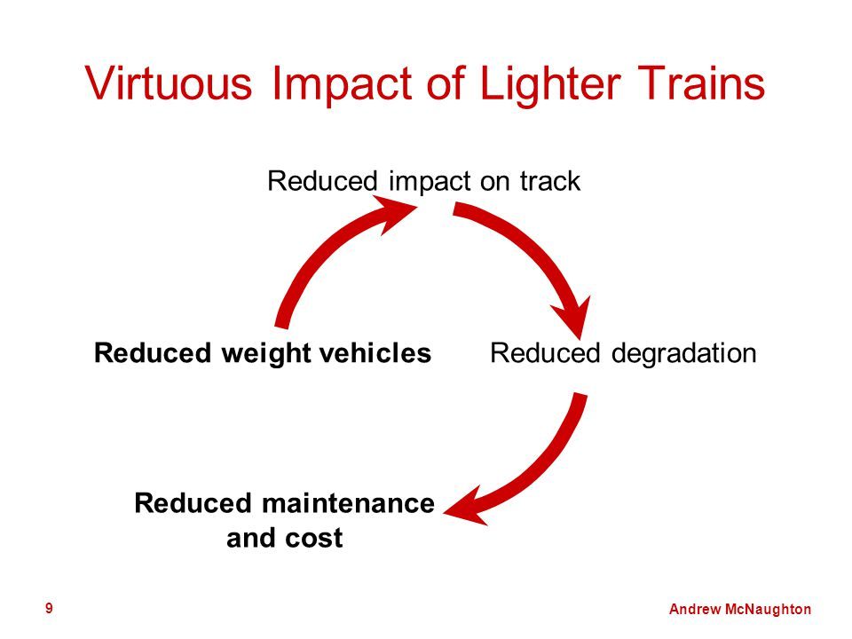 Andrew McNaughton 9 Virtuous Impact of Lighter Trains Reduced weight vehicles Reduced impact on track Reduced degradation Reduced maintenance and cost