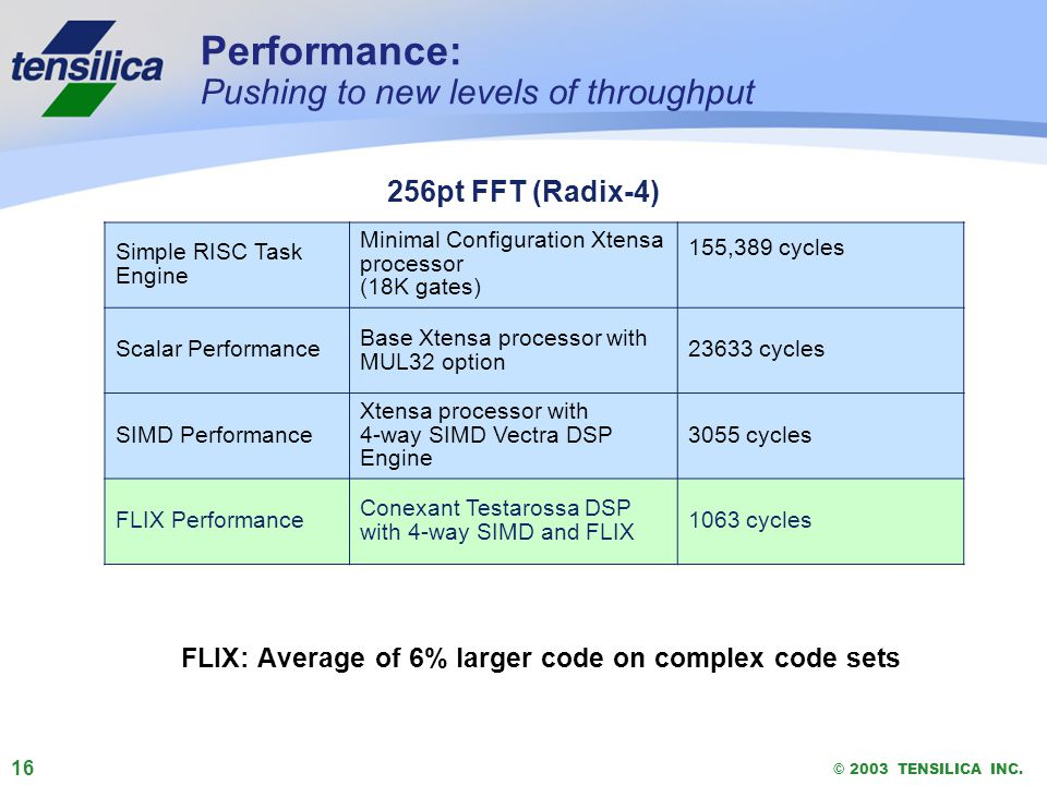 16 © 2003 TENSILICA INC. Performance: Pushing to new levels of throughput FLIX: Average of 6% larger code on complex code sets Simple RISC Task Engine