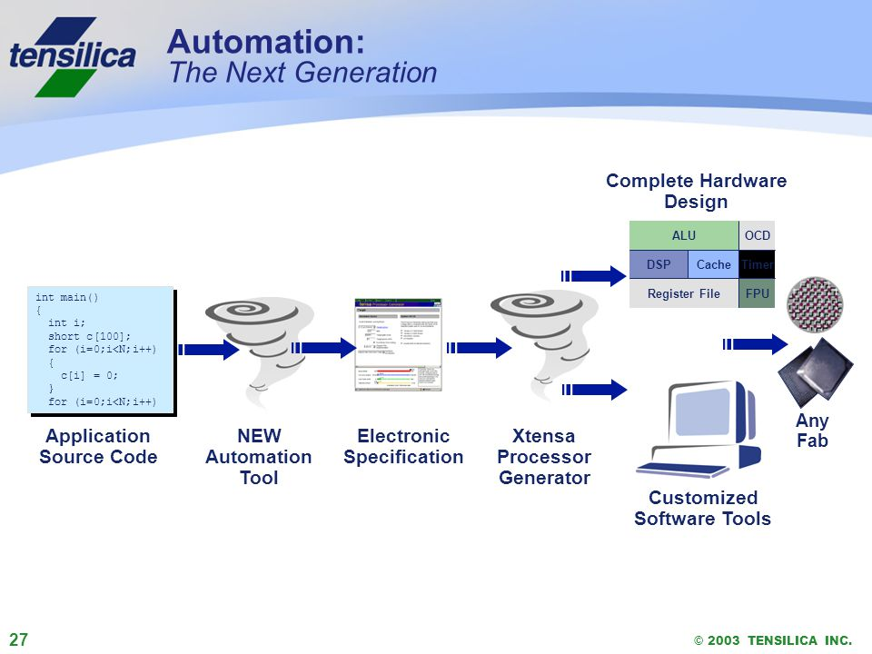 27 © 2003 TENSILICA INC. Automation: The Next Generation Xtensa Processor Generator Complete Hardware Design Customized Software Tools Any Fab ALU DSP