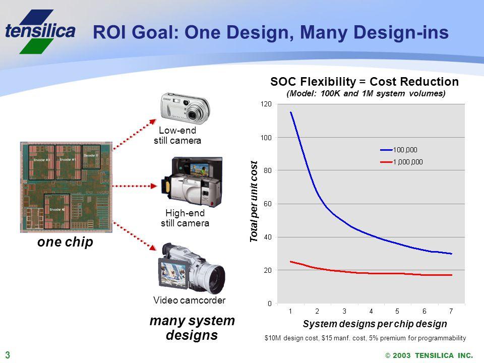 3 © 2003 TENSILICA INC.ROI Goal: One Design, Many Design-ins $10M design cost, $15 manf.