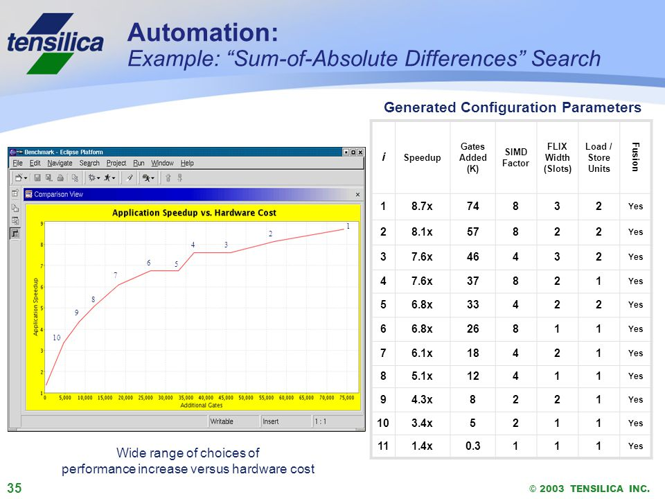 35 © 2003 TENSILICA INC. Automation: Example: Sum-of-Absolute Differences Search i Speedup Gates Added (K) SIMD Factor FLIX Width (Slots) Load / Store