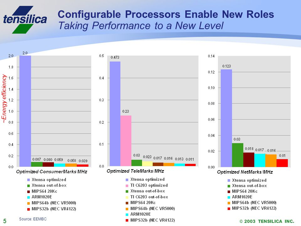 5 © 2003 TENSILICA INC. Configurable Processors Enable New Roles Taking Performance to a New Level © 2003 TENSILICA INC. Source: EEMBC ~Energy efficie