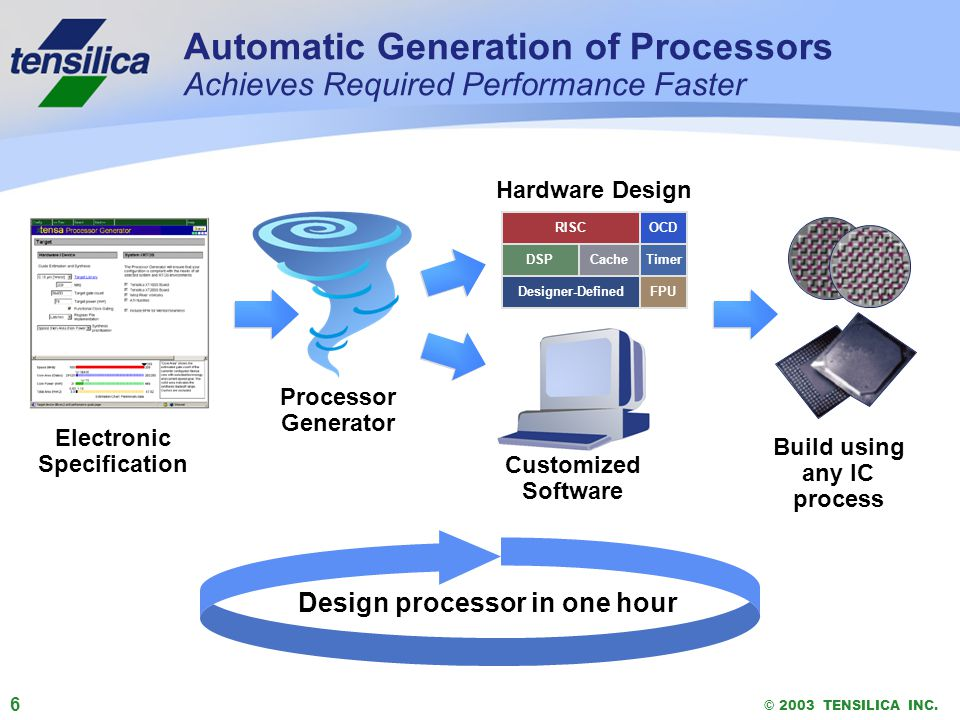 6 © 2003 TENSILICA INC. Automatic Generation of Processors Achieves Required Performance Faster Electronic Specification Hardware Design RISC DSP OCD