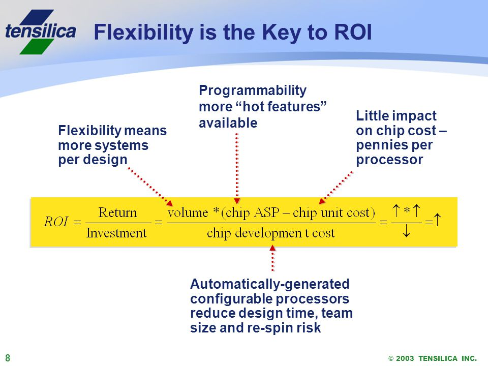 8 © 2003 TENSILICA INC. Flexibility is the Key to ROI Flexibility means more systems per design Programmability more hot features available Little imp