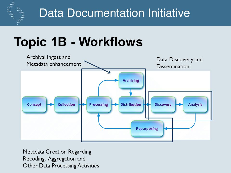 Topic 1B - Workflows Archival Ingest and Metadata Enhancement Metadata Creation Regarding Recoding, Aggregation and Other Data Processing Activities Data Discovery and Dissemination