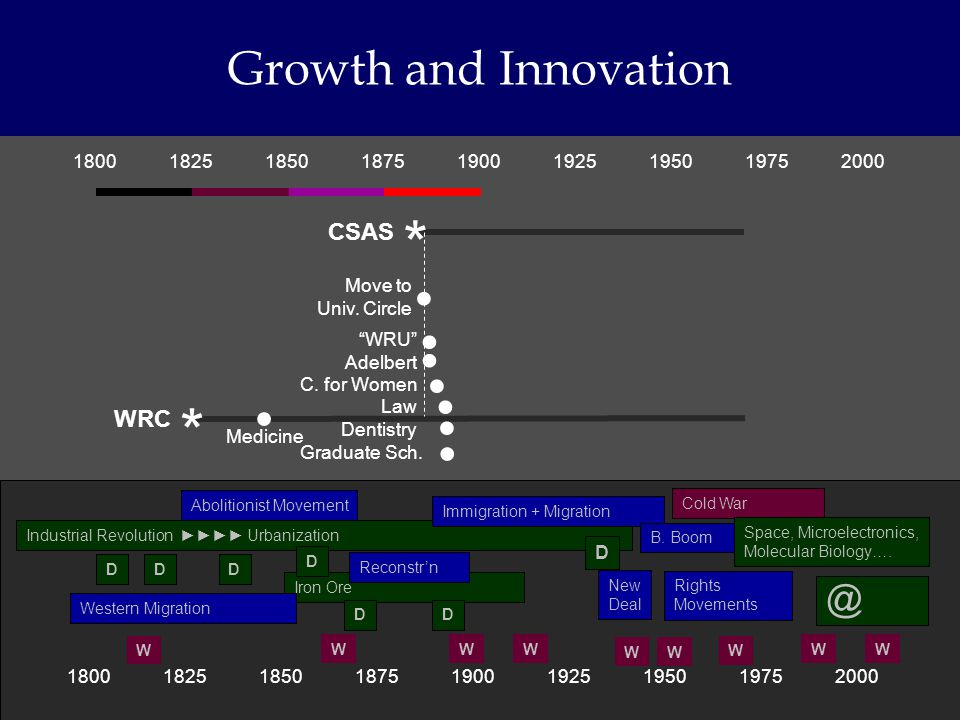 180018251850187519001925195019752000 Growth and Innovation 180018251850187519001925195019752000 * CSAS * WRC Industrial Revolution Urbanization Abolit