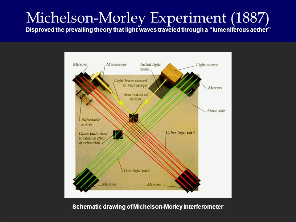 Michelson-Morley Experiment (1887) Disproved the prevailing theory that light waves traveled through a lumeniferous aether Schematic drawing of Michel