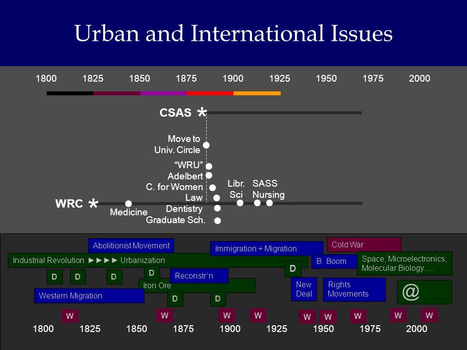 180018251850187519001925195019752000 Urban and International Issues 180018251850187519001925195019752000 * CSAS * WRC Libr.