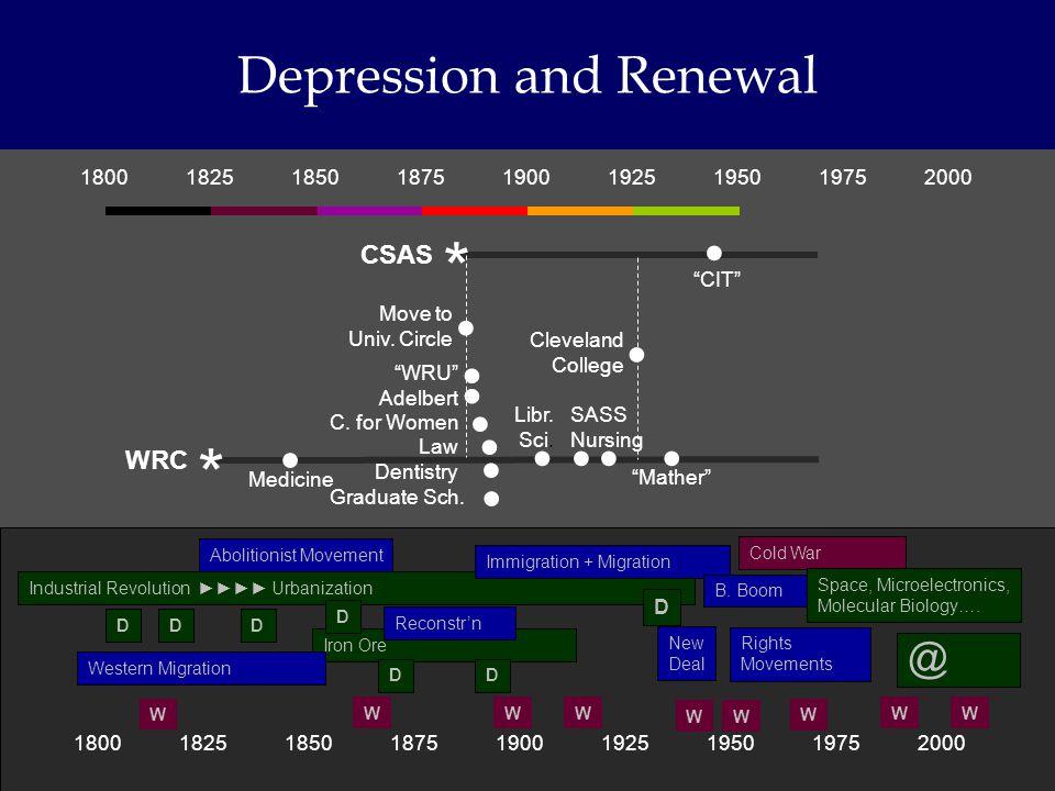 180018251850187519001925195019752000 Depression and Renewal 180018251850187519001925195019752000 * CSAS * WRC Medicine Move to Univ.