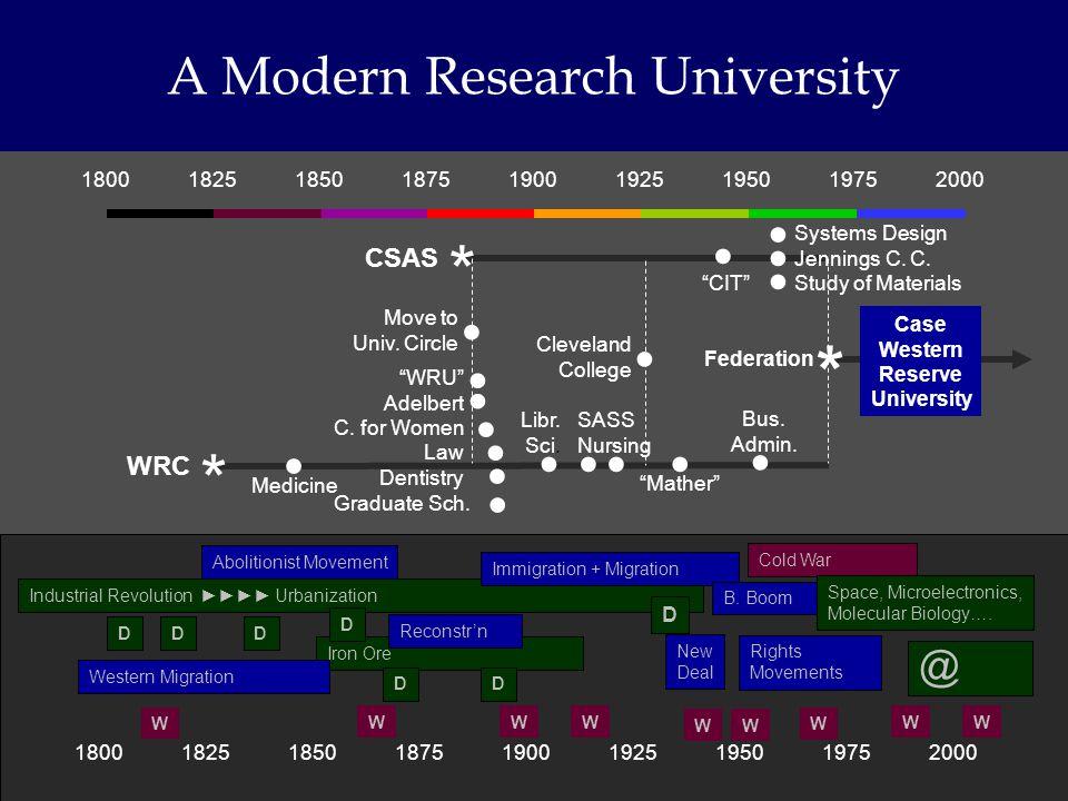 180018251850187519001925195019752000 A Modern Research University 180018251850187519001925195019752000 * CSAS * WRC Libr.