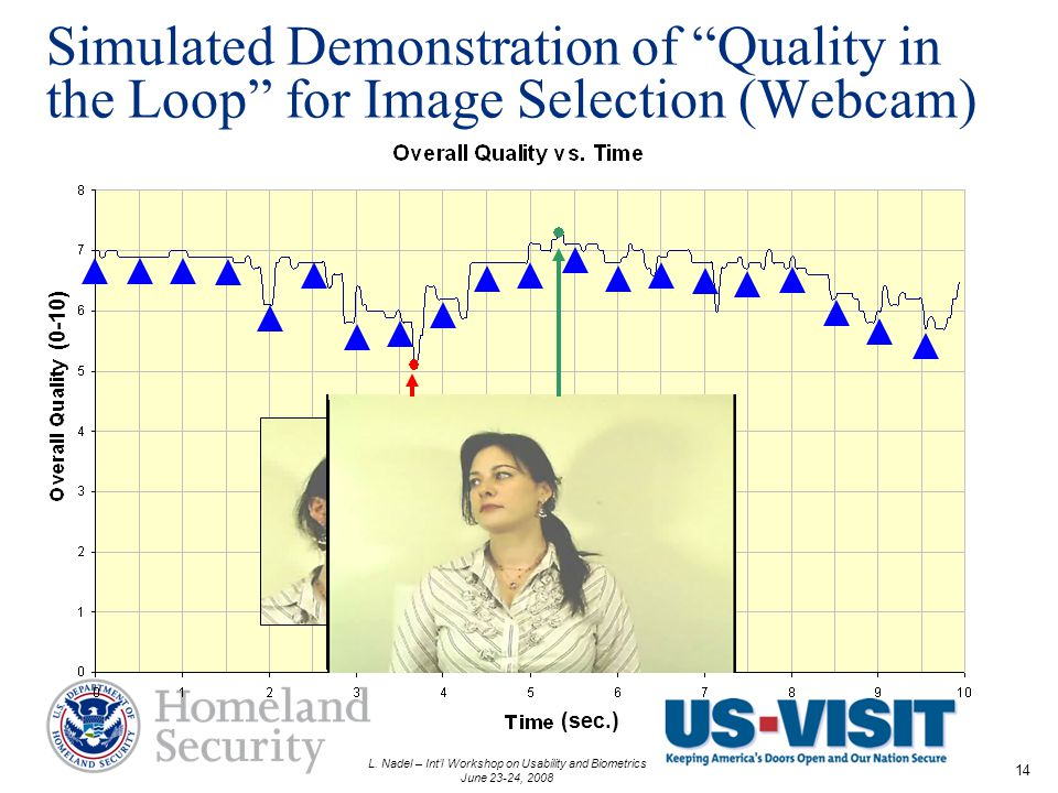 L. Nadel – Intl Workshop on Usability and Biometrics June 23-24, 2008 14 Simulated Demonstration of Quality in the Loop for Image Selection (Webcam) (