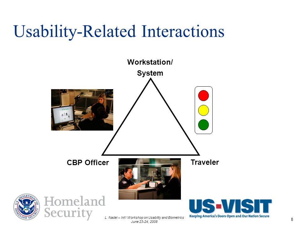 L. Nadel – Intl Workshop on Usability and Biometrics June 23-24, 2008 8 Usability-Related Interactions Workstation/ System CBP Officer Traveler
