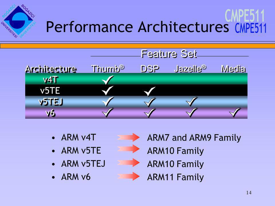 14 Thumb ® DSP Jazelle ® Media Performance Architectures ARM v4T ARM v5TE ARM v5TEJ ARM v6 Architecturev4Tv5TEv5TEJv6Architecturev4Tv5TEv5TEJv6 Feature Set ARM7 and ARM9 Family ARM10 Family ARM11 Family