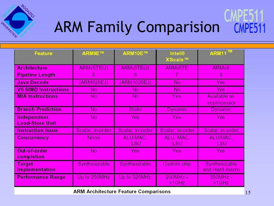 15 ARM Family Comparision