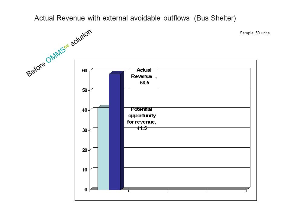 Actual Revenue with external avoidable outflows (Bus Shelter) Before OMMS ee solution Sample: 50 units