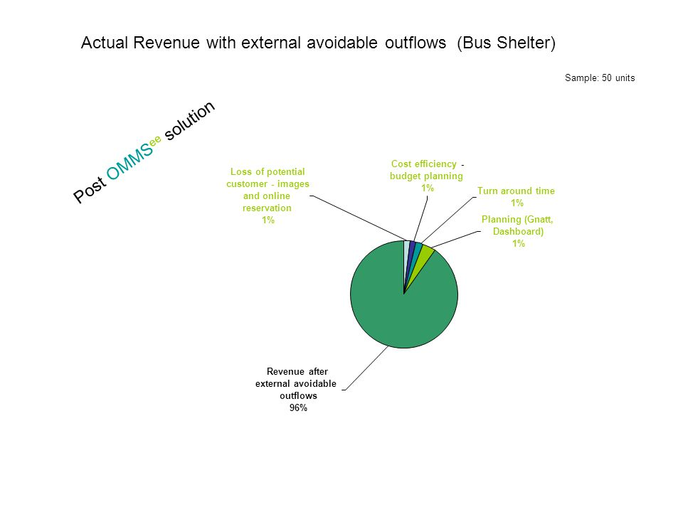 Actual Revenue with external avoidable outflows (Bus Shelter) Post OMMS ee solution Sample: 50 units Revenue after external avoidable outflows 96% Planning (Gnatt, Dashboard) 1% Turn around time 1% Cost efficiency - budget planning 1% Loss of potential customer - images and online reservation 1%