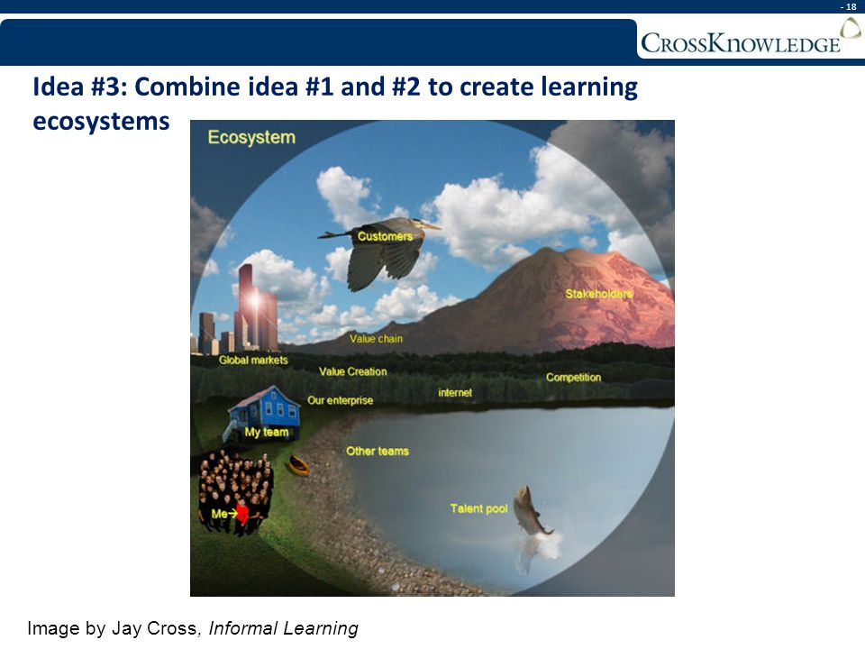 - 18 Image by Jay Cross, Informal Learning Idea #3: Combine idea #1 and #2 to create learning ecosystems