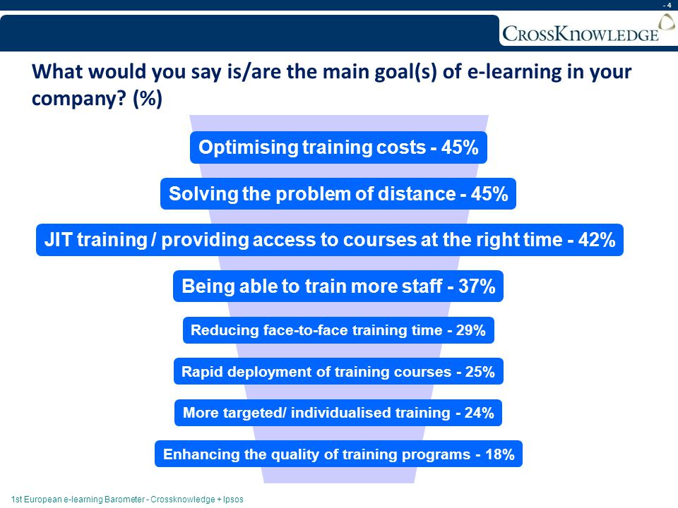 - 4 Optimising training costs - 45% Solving the problem of distance - 45% JIT training / providing access to courses at the right time - 42% Being abl