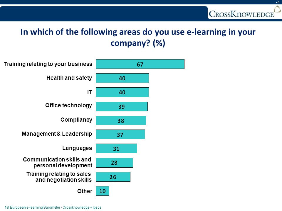 - 6 In which of the following areas do you use e-learning in your company? (%) Training relating to your business Health and safety IT Office technolo