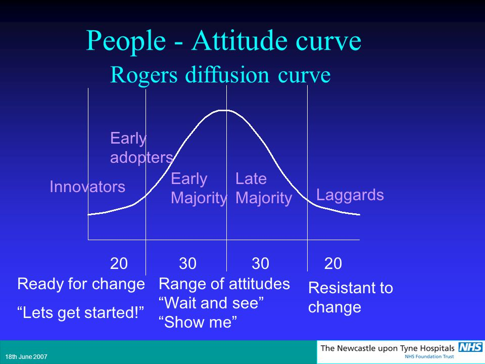 People - Attitude curve 2030 20 Resistant to change Range of attitudes Wait and see Show me Ready for change Lets get started! Innovators Early adopte
