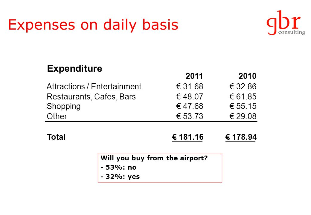 Expenses on daily basis Will you buy from the airport.