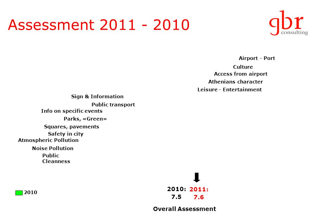 Assessment 2011 - 2010 2010: 7.5 Overall Assessment Access from airport Culture Airport - Port Athenians character Public transport Leisure - Entertainment Sign & Information Parks, «Green» Safety in city Squares, pavements Public Cleanness Info on specific events Atmospheric Pollution Noise Pollution 2011: 7.6 2010