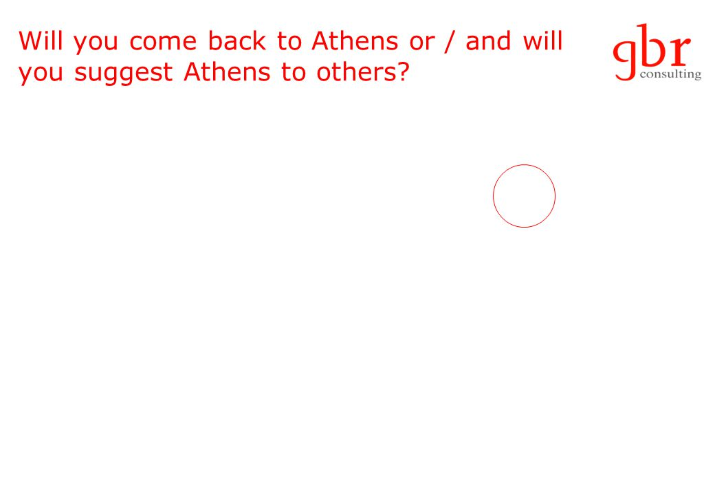Will you come back to Athens or / and will you suggest Athens to others
